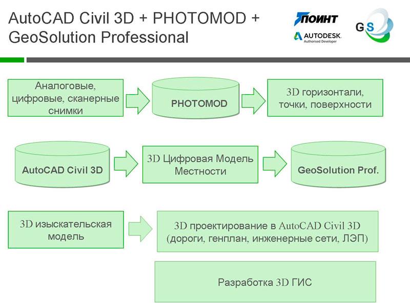 AutoCAD Civil 3D + PHOTOMOD + GeoSolution Professional